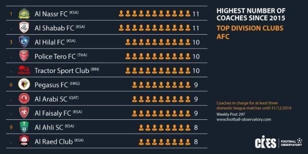 أندية السعودية تحتل قائمة الأكثر تغييرا للمدربين في آسيا Koo_212134