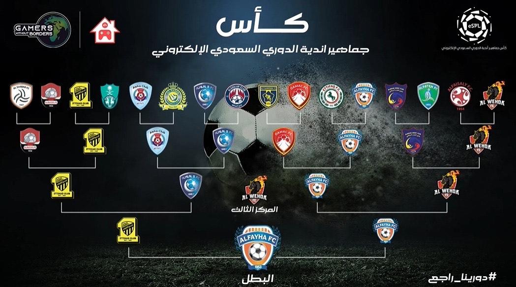 لفيحاء بطلا لكأس جماهير أندية الدوري السعودي الإلكترونية 28